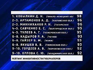 Глава Воронежской области оказался в первой десятке лидеров по открытости и легитимности