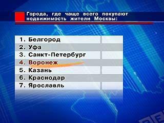 Москвичи скупают воронежские квартиры