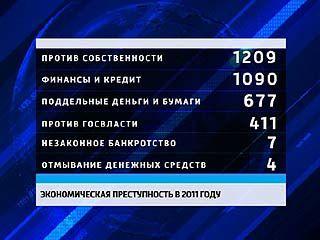 Областная прокуратура опубликовала рейтинг экономических преступлений