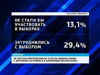 Почти треть воронежцев понятия не имеет, за кого голосовать