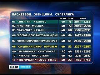 """""""Согдиана-СКИФ"""" прочно обосновалась на 8 строчке турнирной таблицы"""