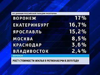 В Воронеже недвижимость выросла в цене на 17% - это результат первый в стране