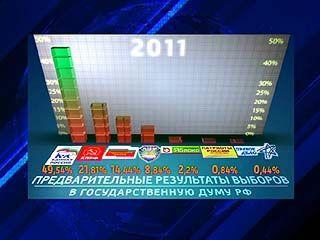 В Воронежской области подвели предварительные итоги выборов в Госдуму