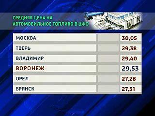 Воронеж на втором месте по дороговизне бензина в ЦФО