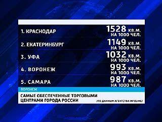 Воронеж по числу торговых комплексов - на четвертом месте в России
