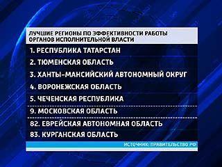 Воронежские чиновники оказались эффективнее столичных