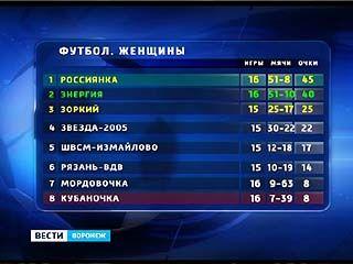 Воронежские футболистки по-прежнему занимают второе место в турнирной таблице