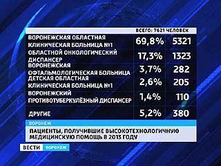 Воронежский регион на третьем месте по высокотехнологичной медицине