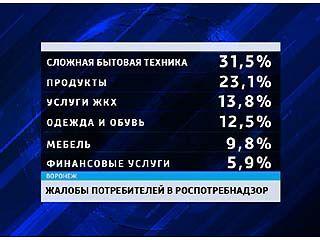 Воронежцы чаще всего жалуются на некачественную бытовую технику