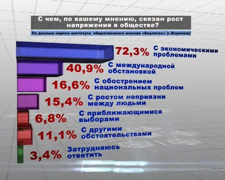 72% воронежцев связывают рост напряжения в обществе с экономическими проблемами