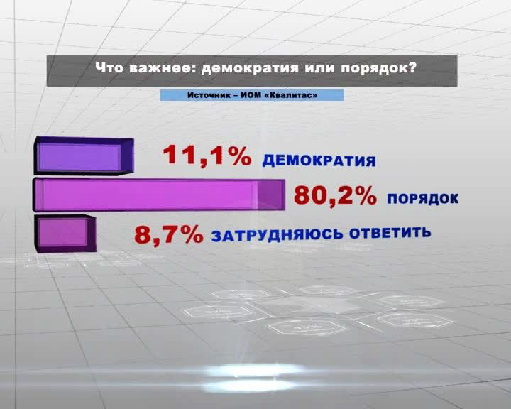 Воронежцы чётко разграничивают порядок в стране и демократию