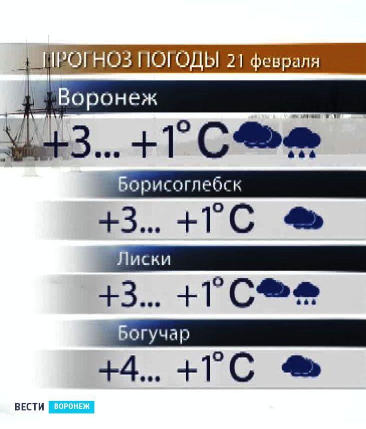 Прогноз погоды в городе видное московской области
