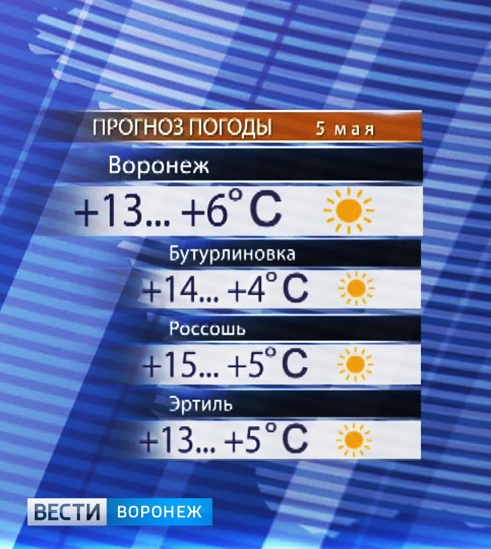 Гисметео прогноз погоды черноморское крым