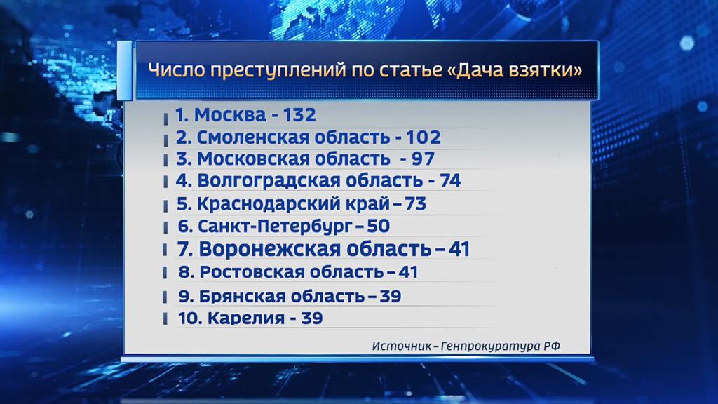 Волгоградская область оказалась вдесятке коррумпированных регионов Российской Федерации  — Генеральная прокуратура  РФ